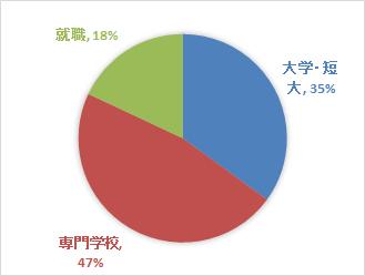 graph-dai1gakuin-highschool